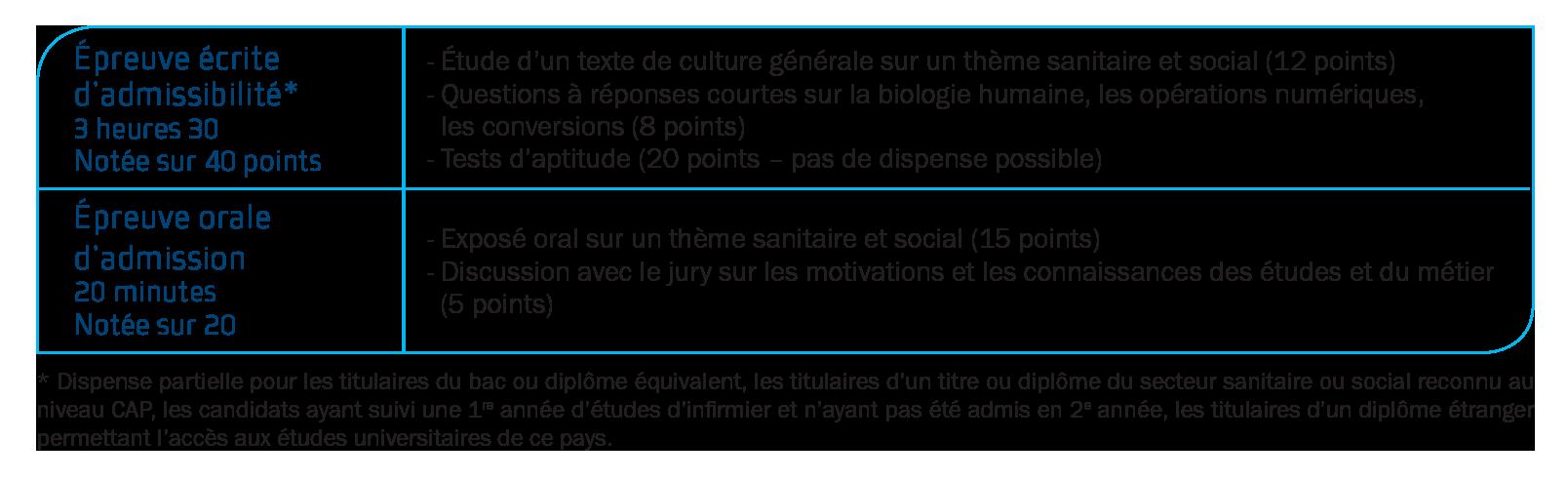 Auxiliaire De Puericulture Editions Foucher